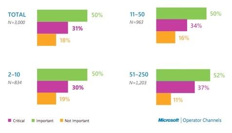 Microsoft, UNAPEN, local IT providers, ITComplete