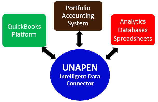 UNAPEN QuickBooks integration with Portfolio Accounting systems like Advent Axys, Advent, APX, Schwab PortfolioCenter